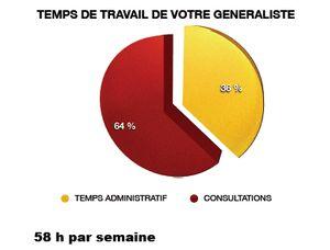 Répartition du temps de travail des médecins généralistes (Site MG France)
